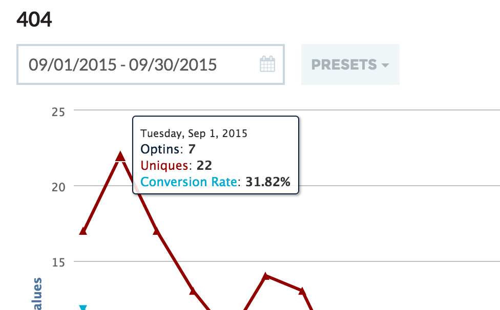 Charlie Page using LeadPages gets 31% conversions