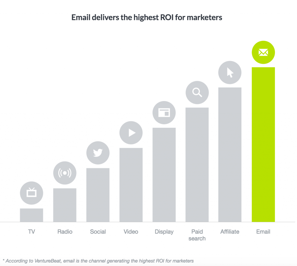 Email has the highest ROI