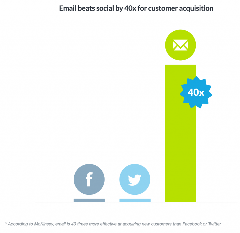 Email beats social by 40 times