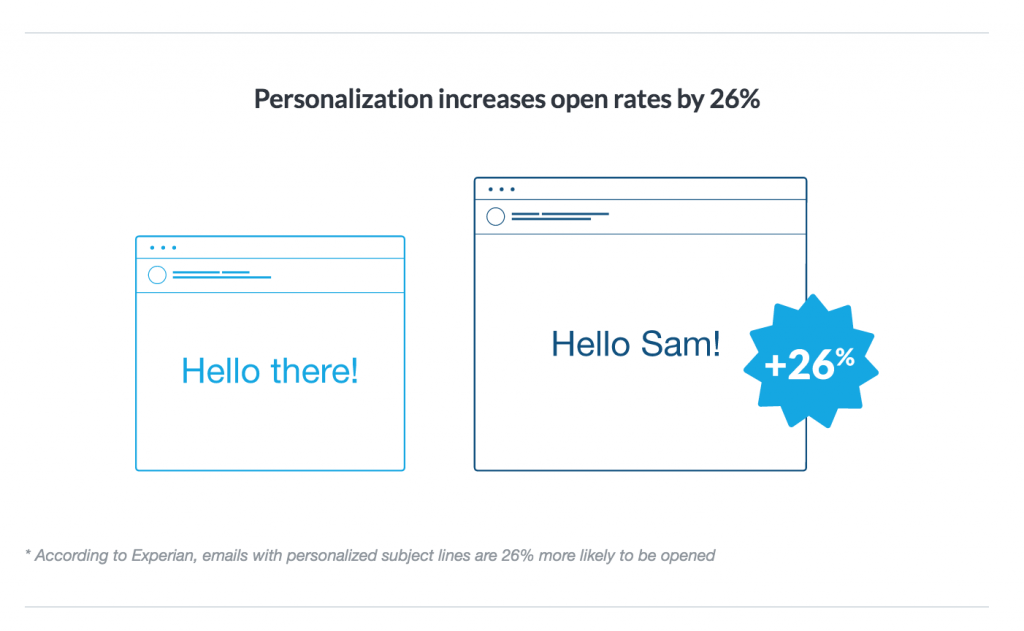 Personalization increases by 26 percent