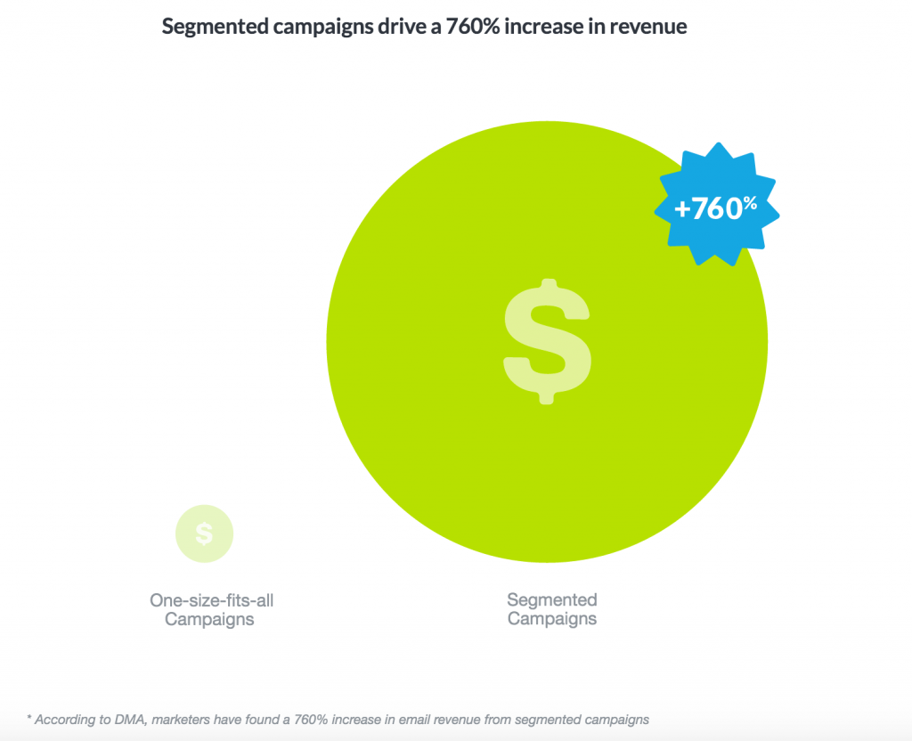 Segmentation increases by 760 percent